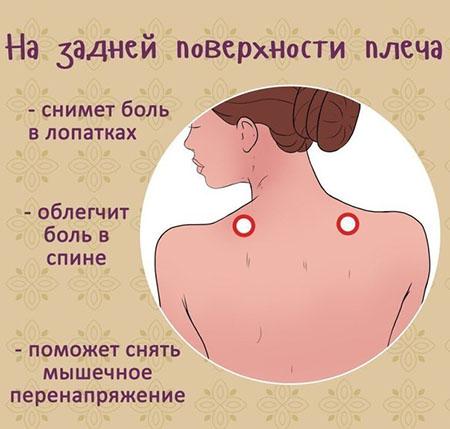 точки на задней поверхности плеча